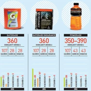 Electrolyte breakdown by major sports drinks